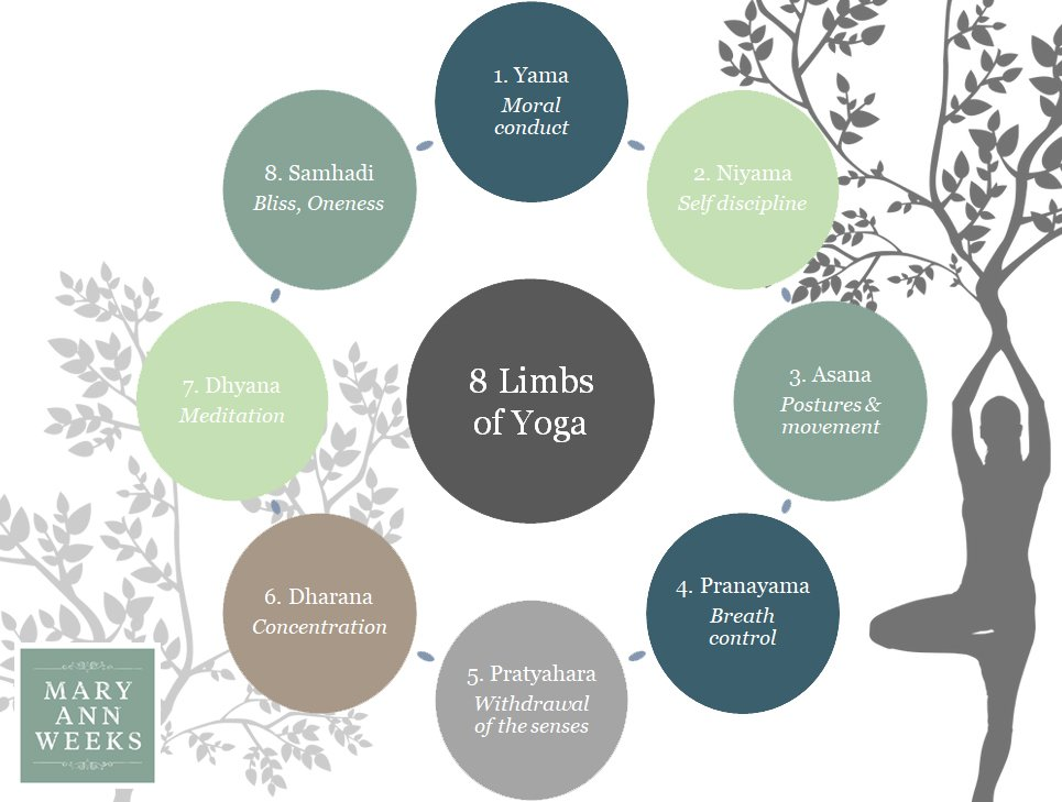 8 Limbs of Yoga